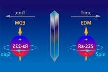 Изображение: Zheng-Tian Lu / Argonne National Laboratory