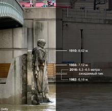 Статуя Гуава у моста Альма как мерило уровня воды в реке
